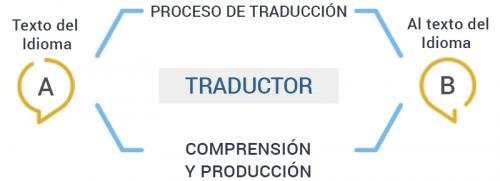 _TRADUCCIÓN